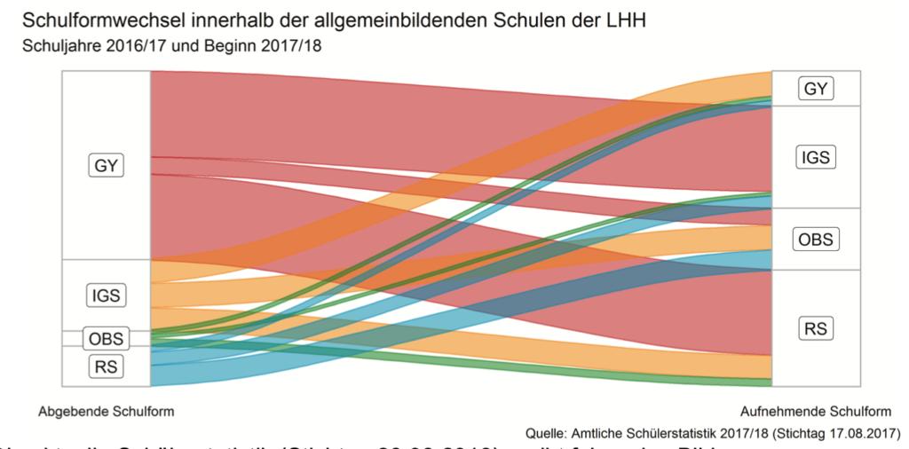 Grafische Darstellung des Schulformwechsels von Schuljahr 2016/2017 bis Beginn 2017/2018