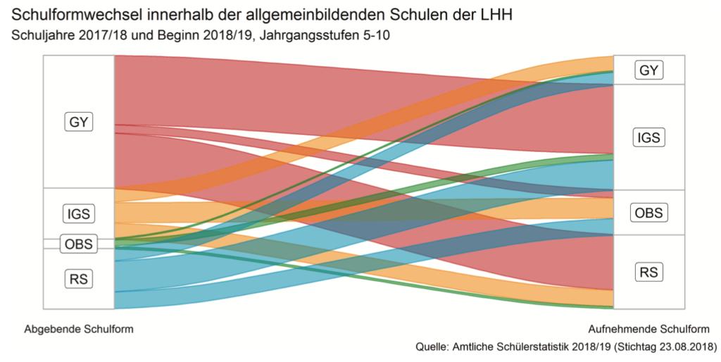 Grafische Darstellung der Schulformwechsel vom Schuljahr 2017/18 bis Beginn 2018/19.