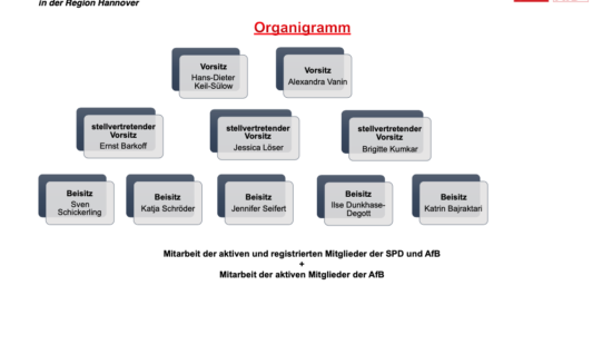 Neuer AfB-Vorstand seit dem 05.03.2020