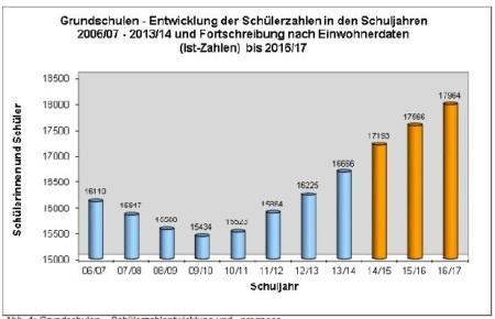 2006-2017_Schuelerzahlen_Grundschulen_H